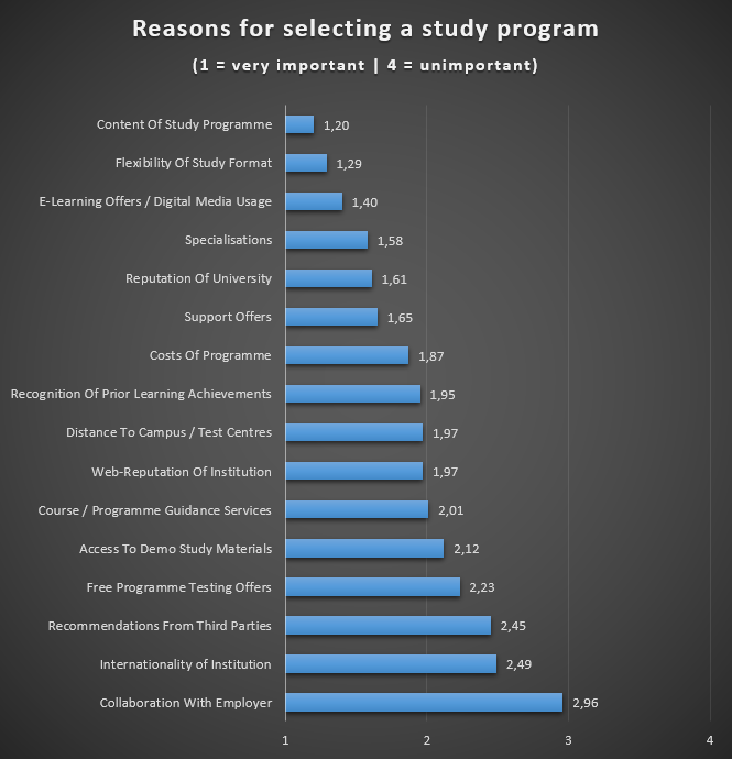 Reasons for selecting a study program.PNG